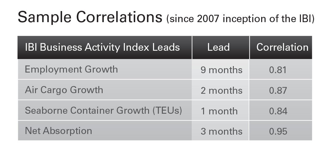 IBI Business Activity Index Leadson