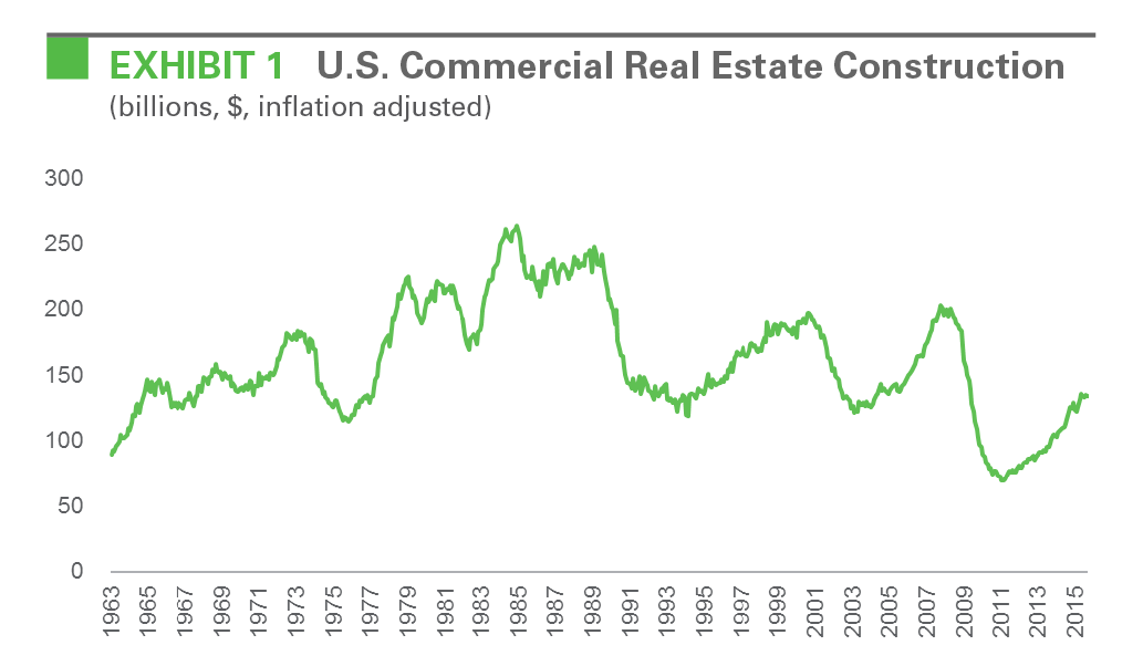 EXHIBIT 1 U.S. Commercial Real Estate Construction