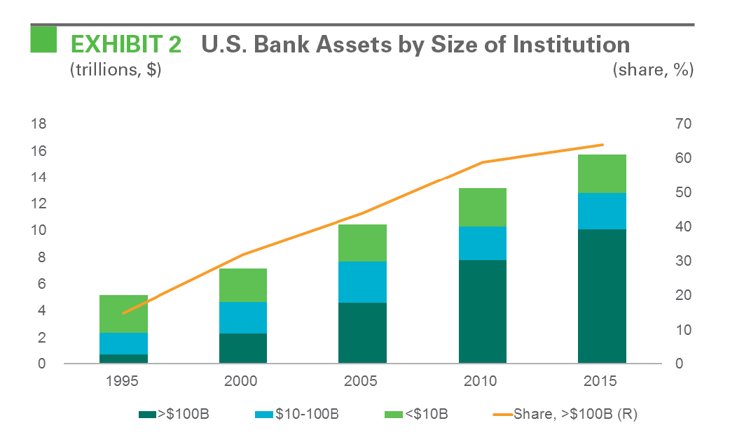 EXHIBIT 2 U.S. Bank Assets by Size of Institutionn