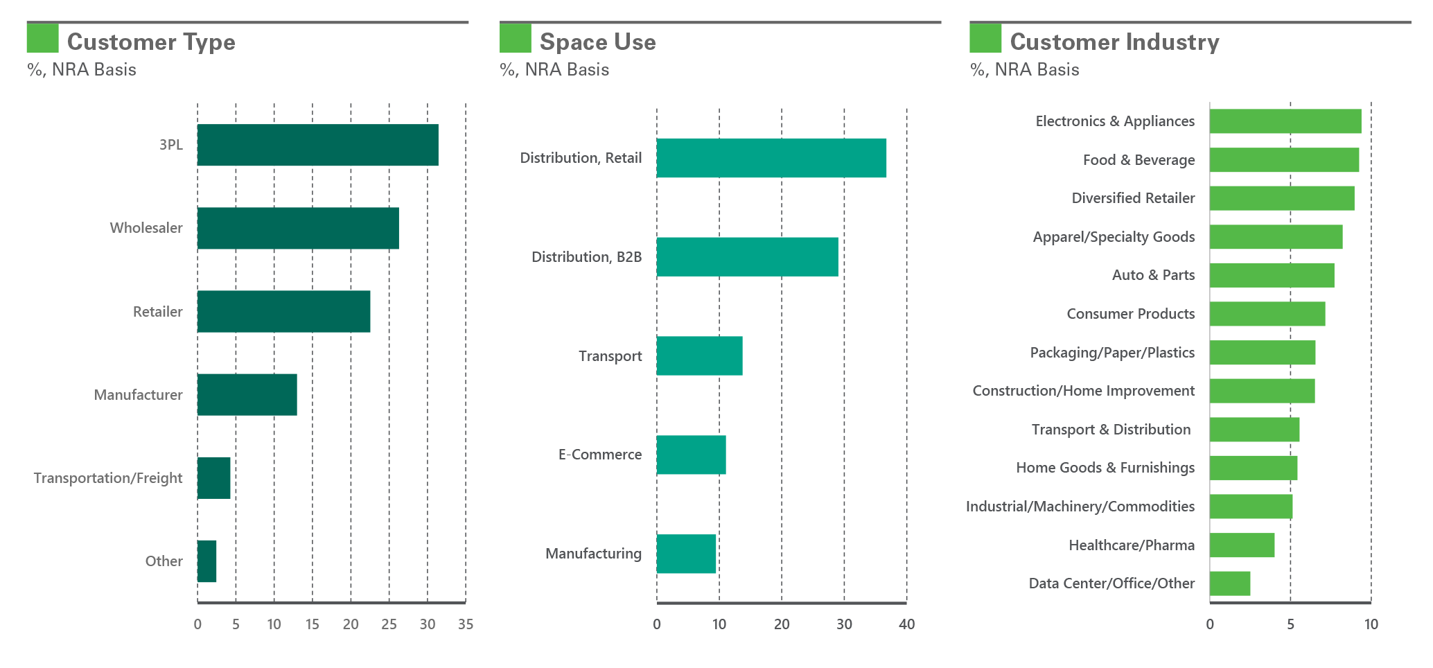 Graph: Customer Type, Space Use, Customer Industry