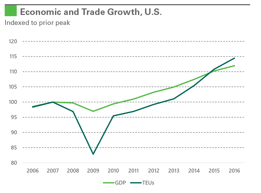 Exhibit 1: Economic and Trade Growth, U.S.