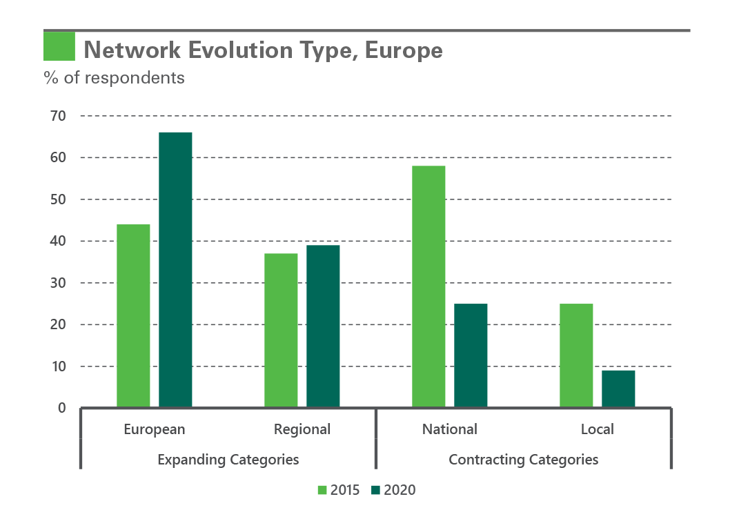 Exhibit 2: Network Evolution Type, Europe