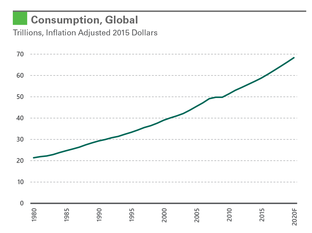 Exhibit 3: Consumption, Global