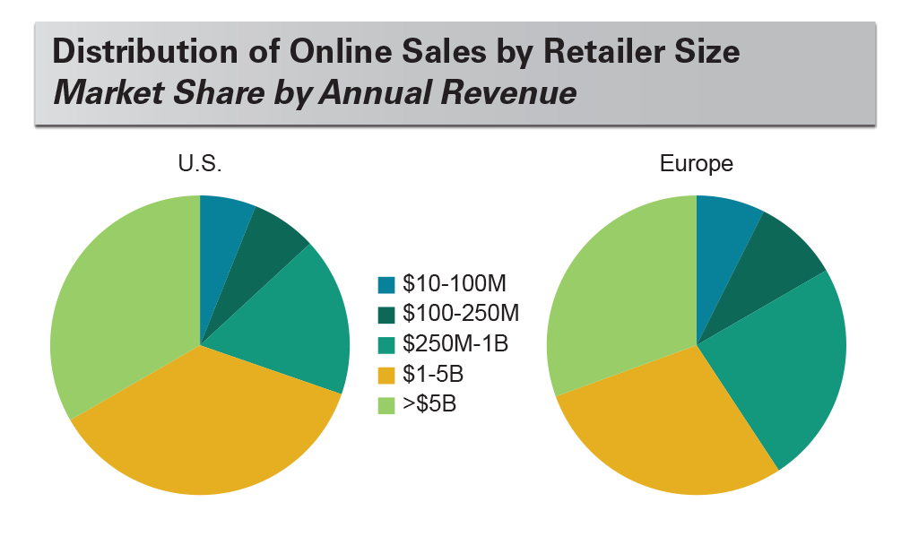 Distribution of Online Sales by Retailer Size Market Share by Annual Revenue