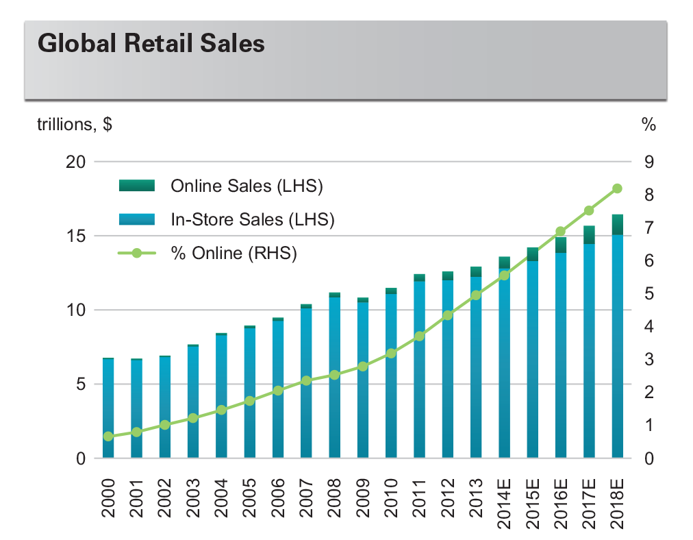 global history of retail industry Sectors & industries overview (global industry classification gics is an industry classification system developed by standard & poor's in collaboration.