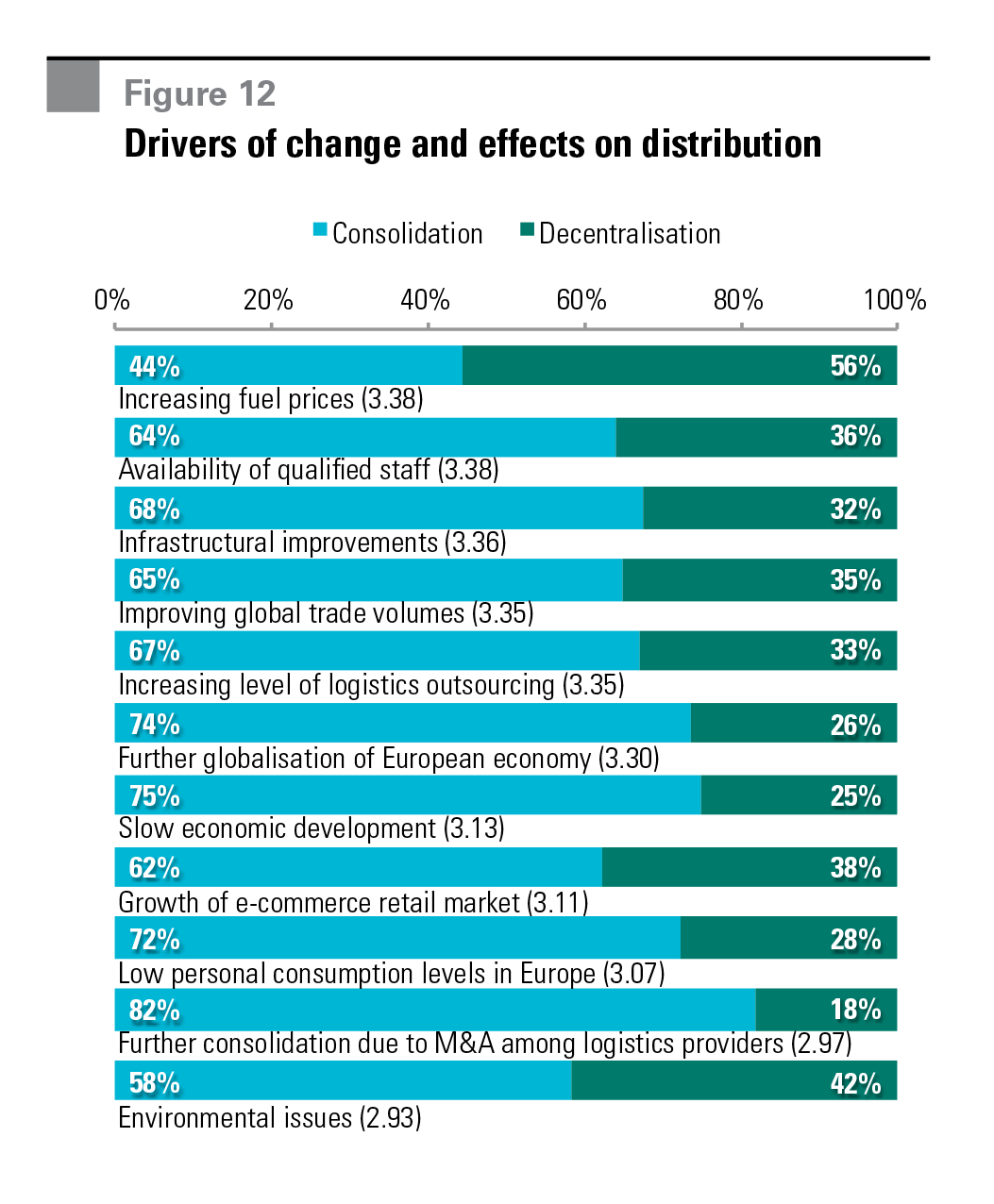 Figure 12 Drivers of change and effects on distribution