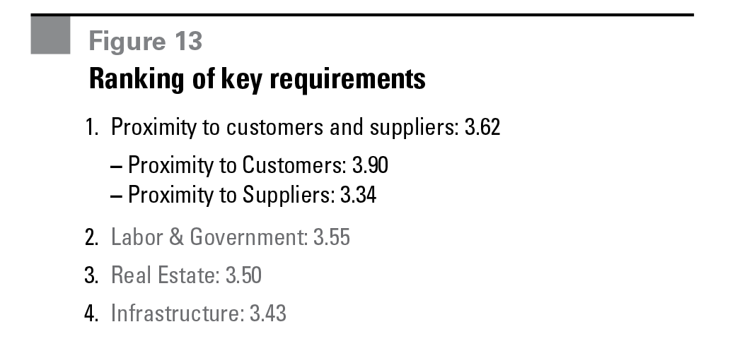 Figure 13 Ranking of key requirements