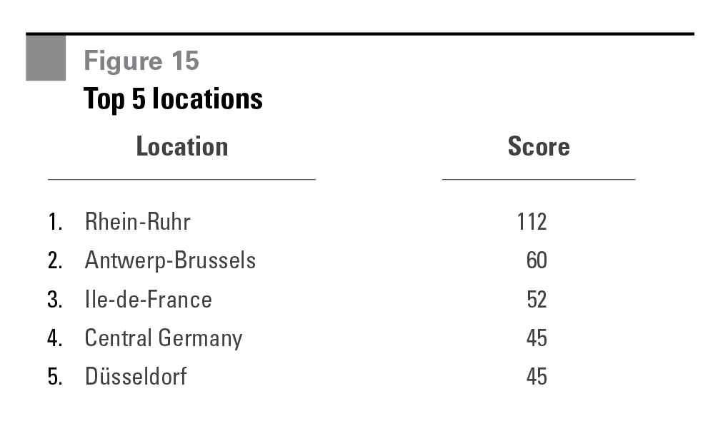 Figure 15 Top 5 locations