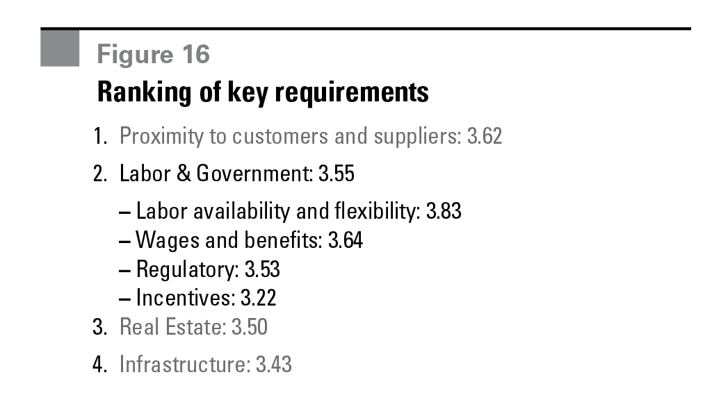 Figure 16 Ranking of key requirements