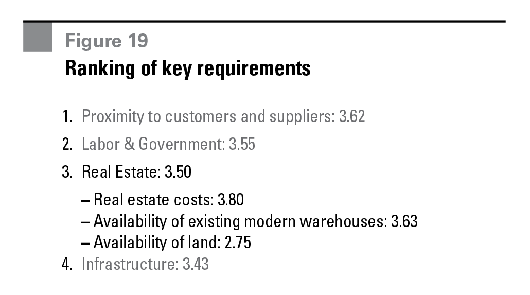 Figure 19 Ranking of key requirements