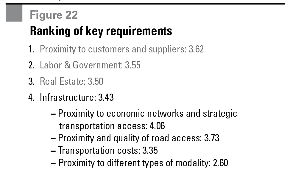 Figure 22 Ranking of key requirements