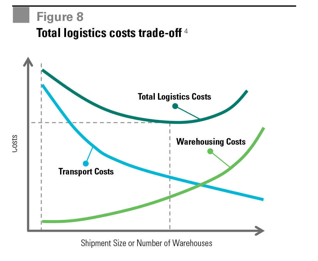 Figure 8 Total logistics costs trade-off
