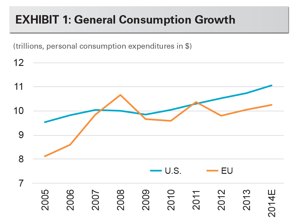 EXHIBIT 1: General Consumption Growthtor
