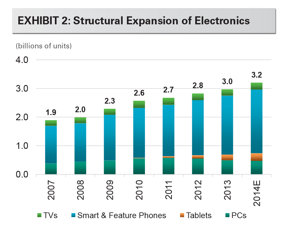 EXHIBIT 2: Structural Expansion of Electronics