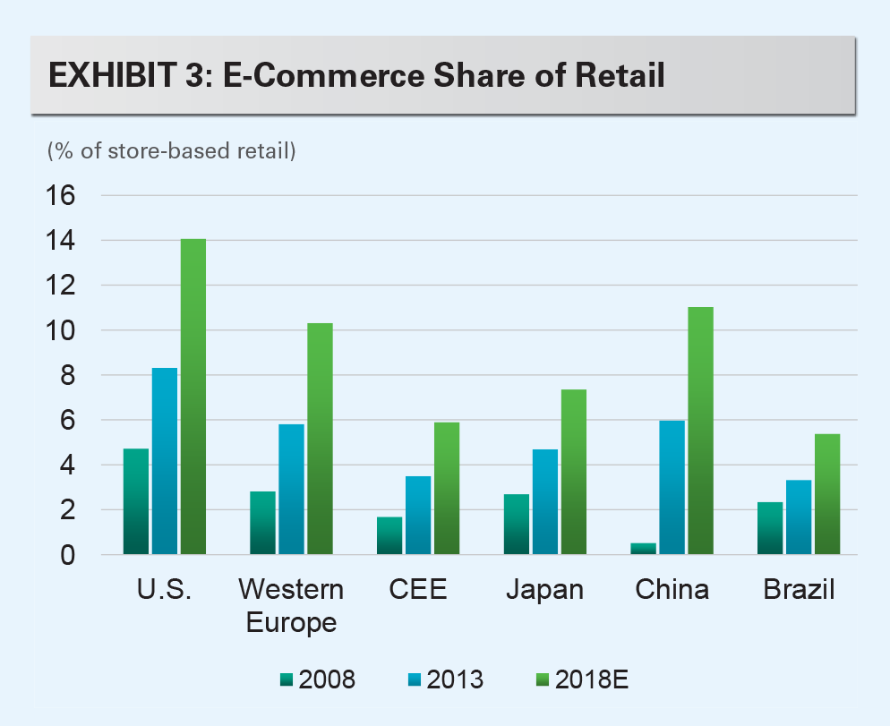 EXHIBIT 3: E-Commerce Share of Retailtor