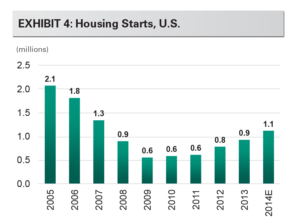 EXHIBIT 4: Housing Starts, U.S.