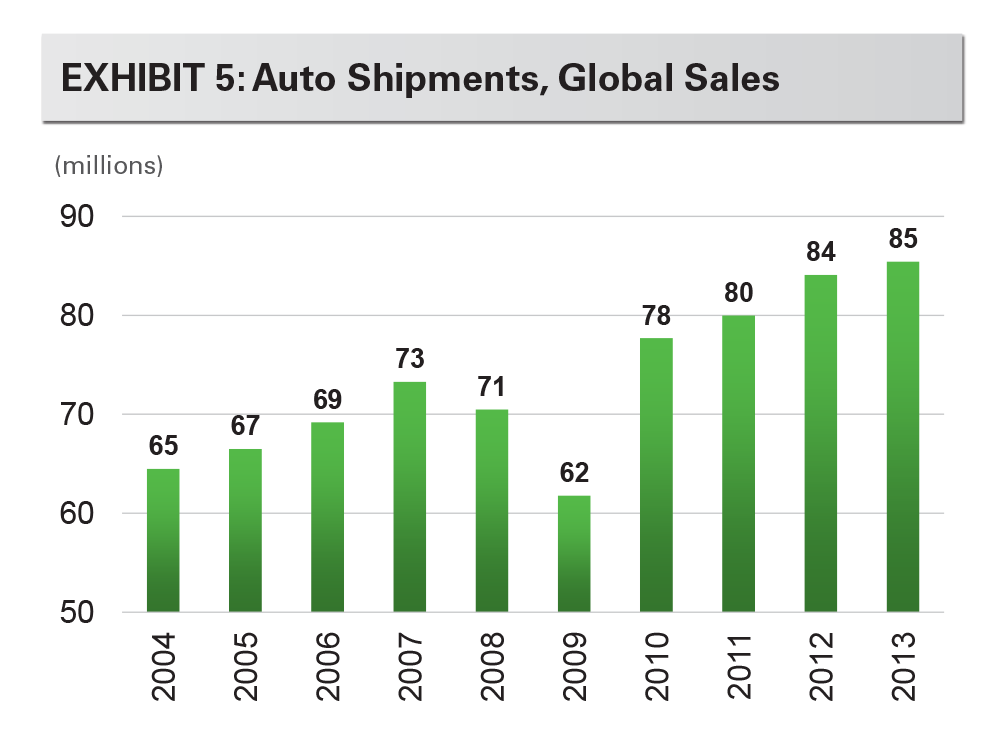 EXHIBIT 5: Auto Shipments, Global Salesr