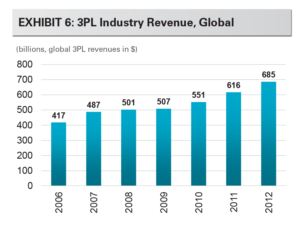 EXHIBIT 6: 3PL Industry Revenue, Globalr