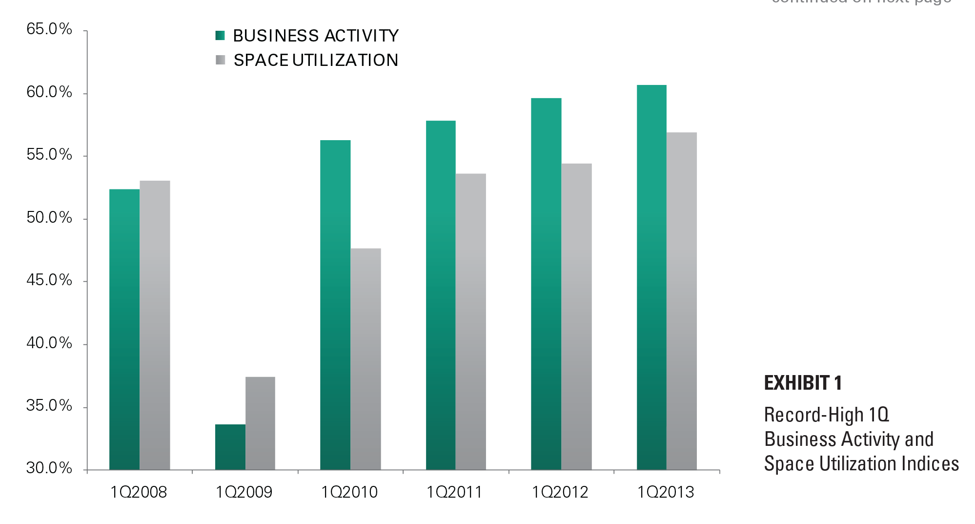 EXHIBIT 1 Record-High 1Q Business Activity and Space Utilization Indices
