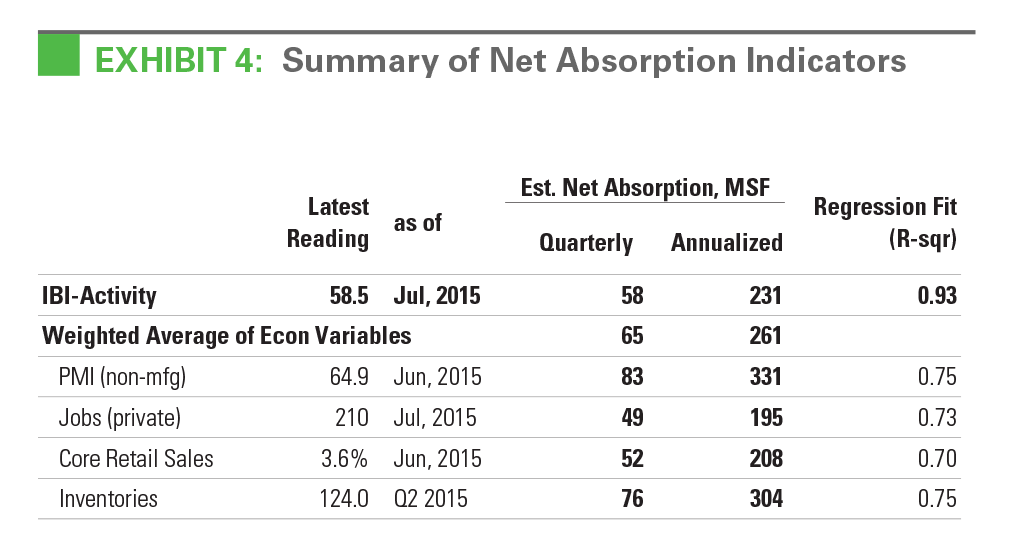 EXHIBIT 4: Summary of Net Absorption Indicators
