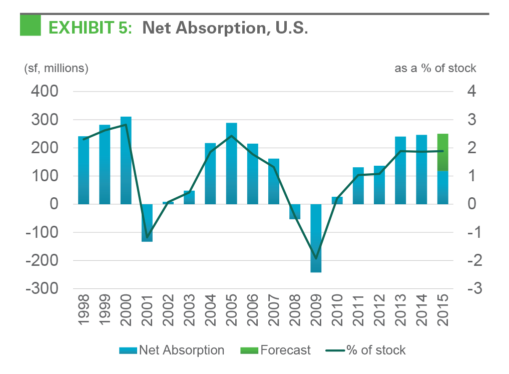 EXHIBIT 5: Net Absorption, U.S.