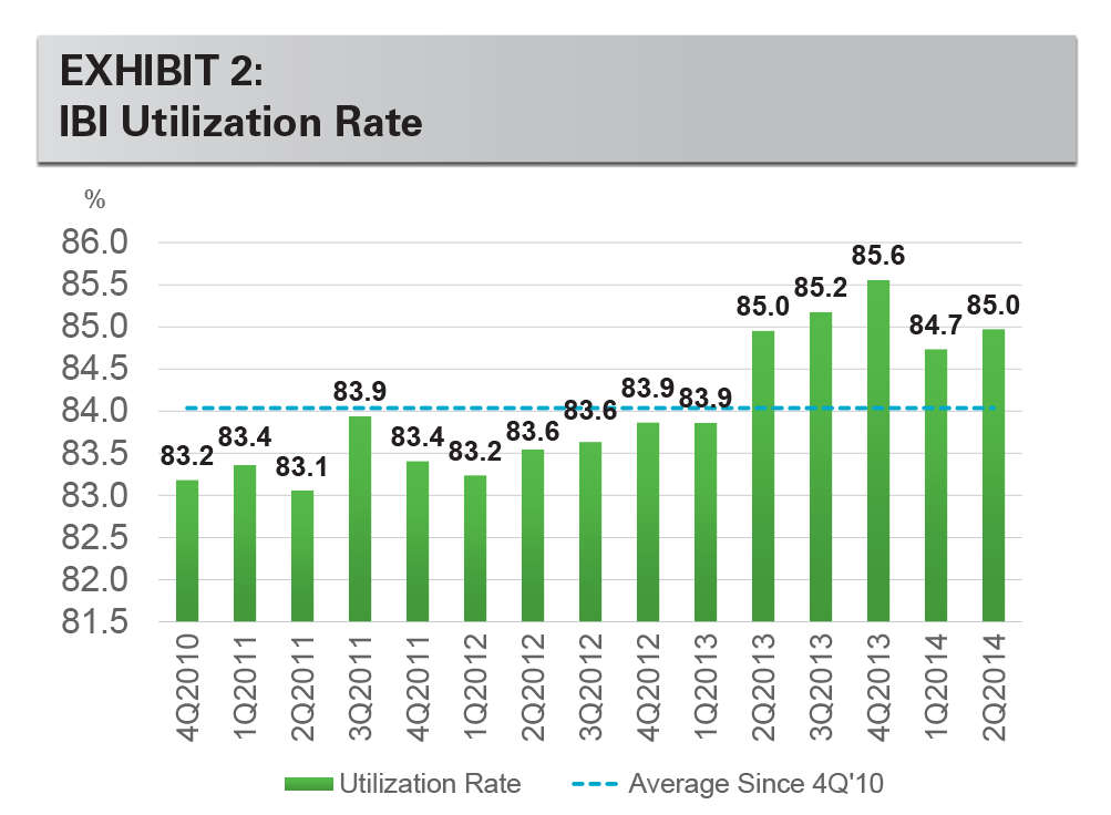EXHIBIT 2: IBI Utilization Rate