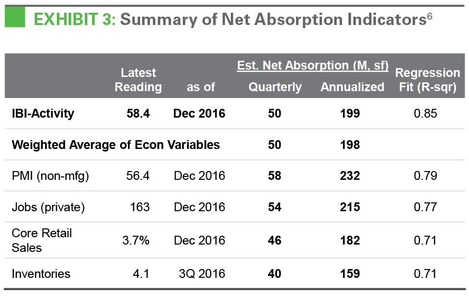 EXHIBIT 3: Summary of Net Absorption Indicators