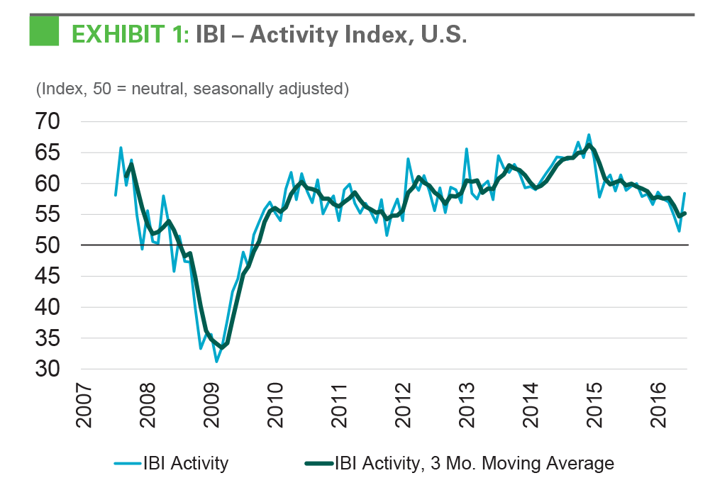 EXHIBIT 1: IBI - Activity Index, U.S.k r