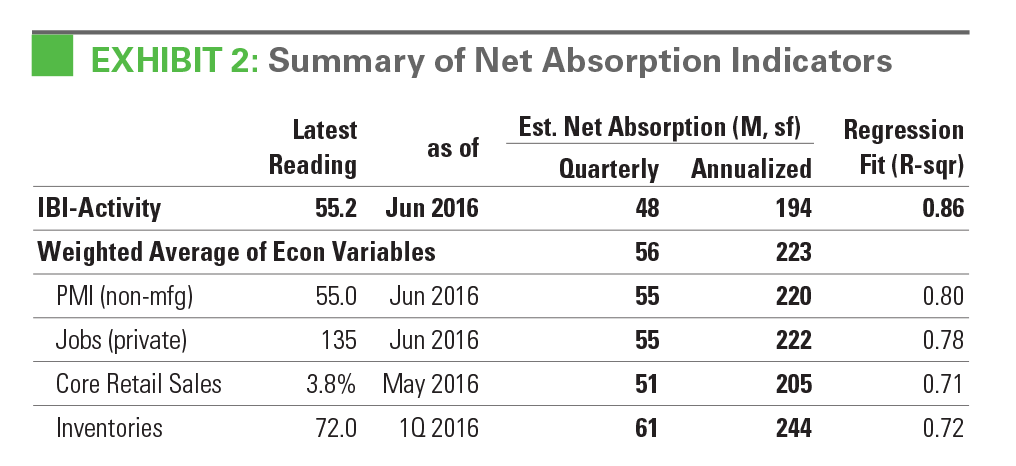 EXHIBIT 2: Summary of Net Absorption Indicators