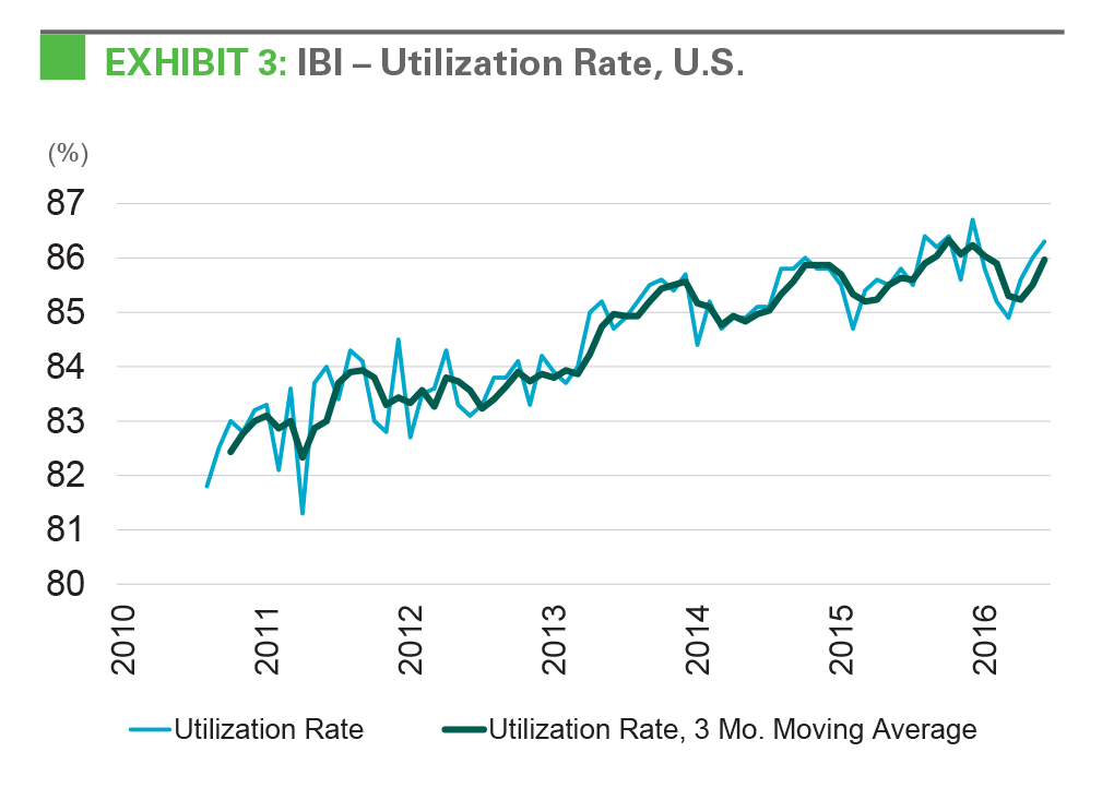 EXHIBIT 3: IBI - Utilization Rate, U.S.r
