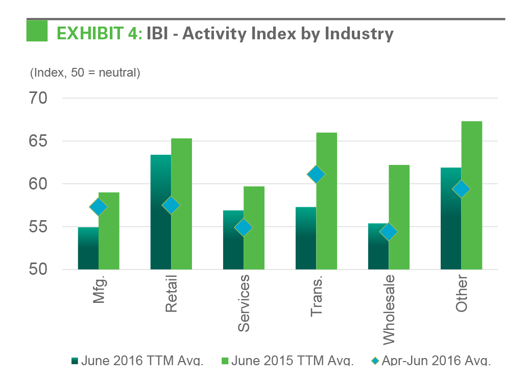EXHIBIT 4: IBI - Activity Index by Industrytorsn