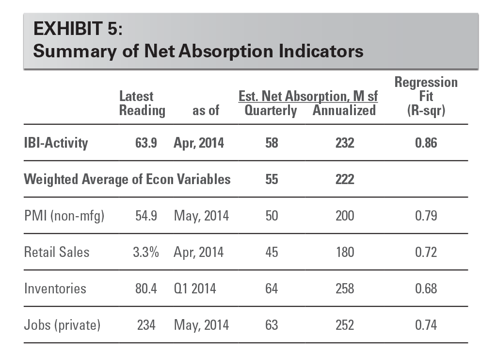 EXHIBIT 5: Summary of Net Absorption Indicators