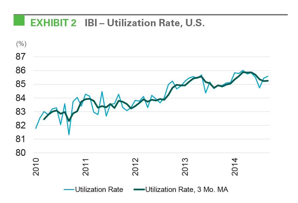 EXHIBIT 2: IBI - Utilization Rate, U.S.