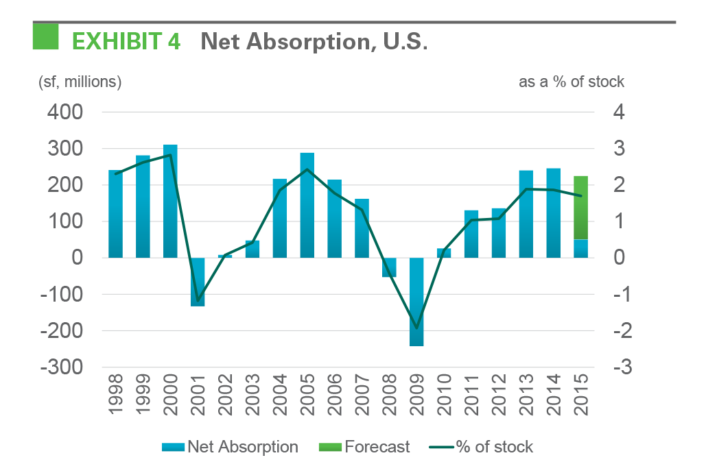 EXHIBIT 4 Net Absorption, U.S.