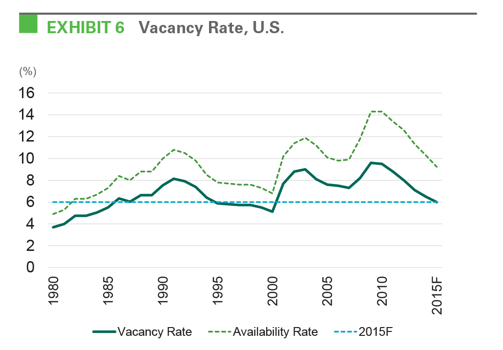 EXHIBIT 6 Vacancy Rate, U.S.