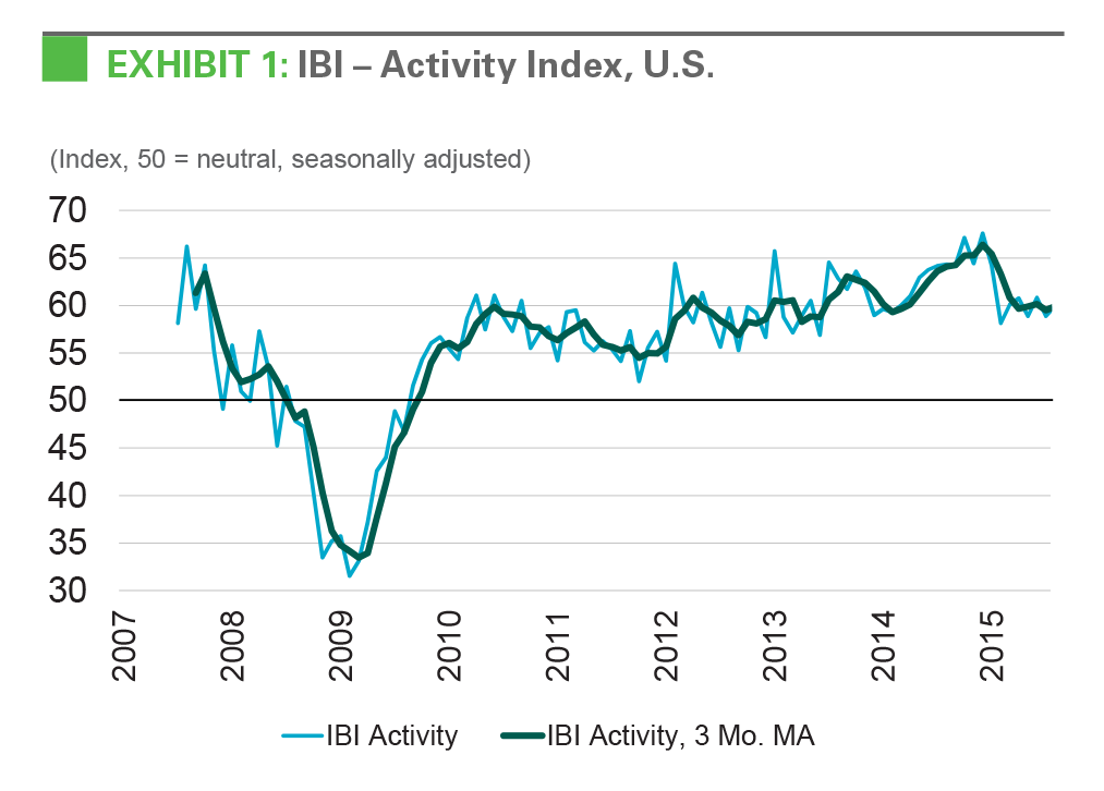 EXHIBIT 1: IBI - Activity Index, U.S.