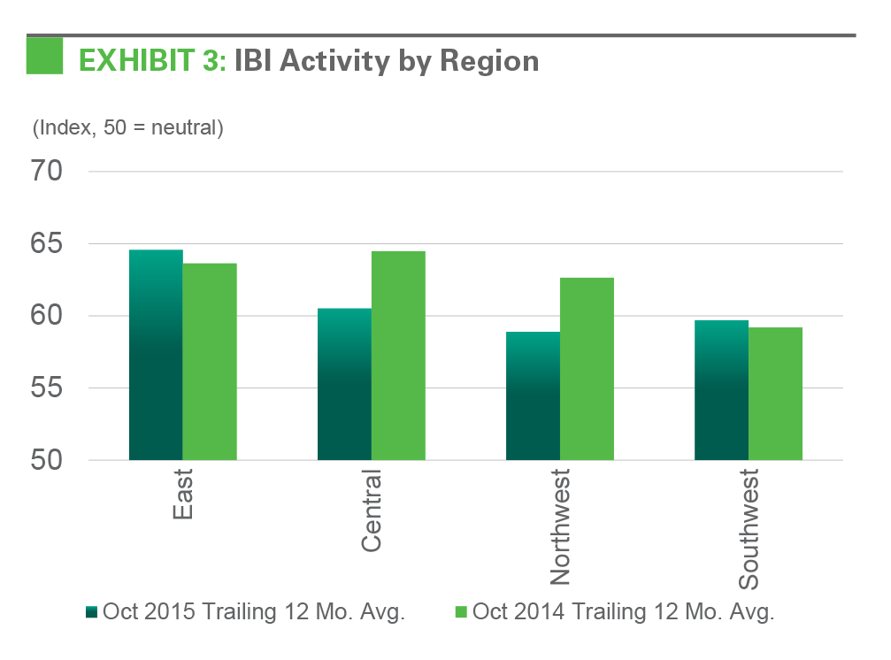 EXHIBIT 3: IBI Activity by Region, U.S.
