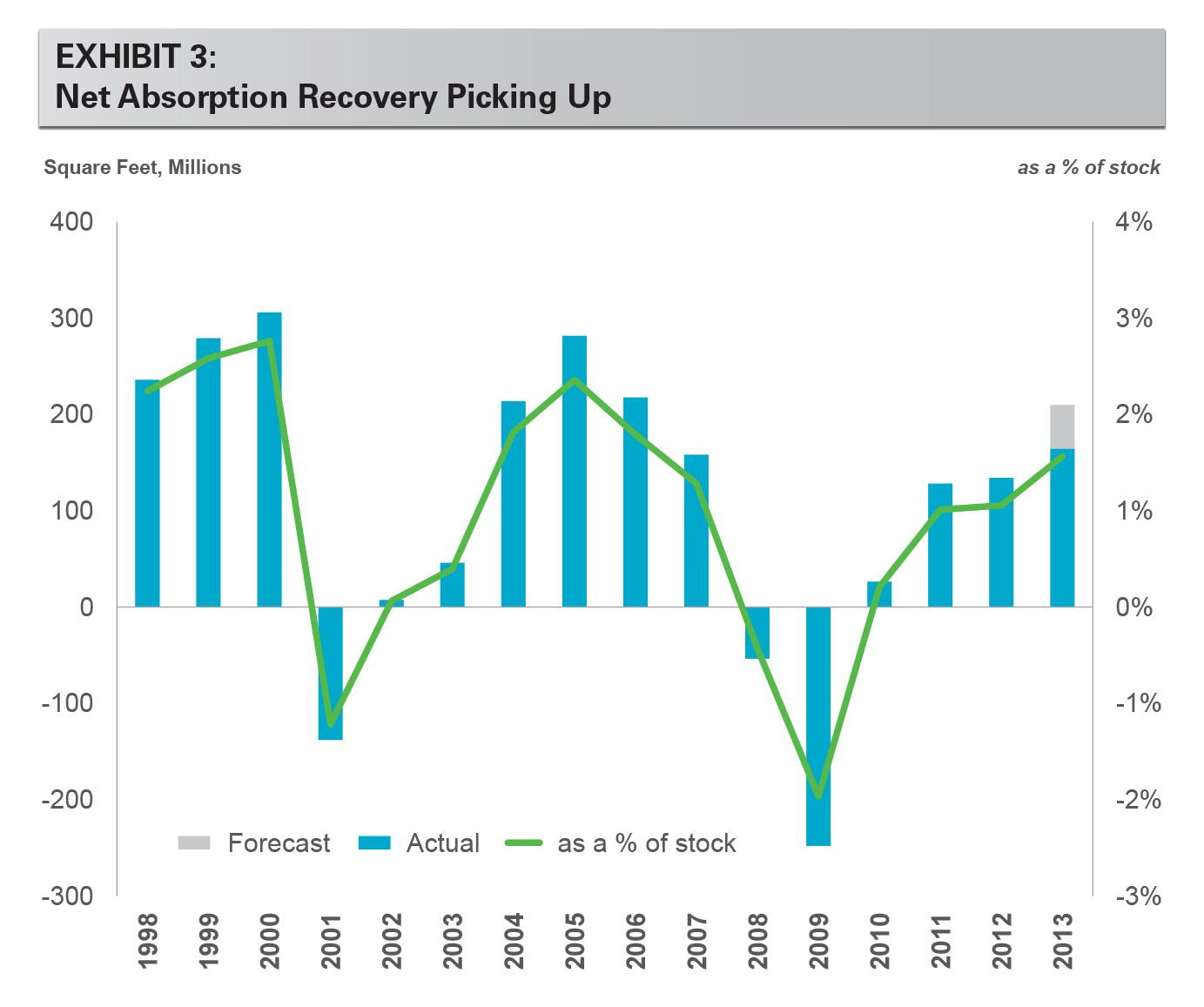 EXHIBIT 3: Net Absorption Recovery Picking Up
