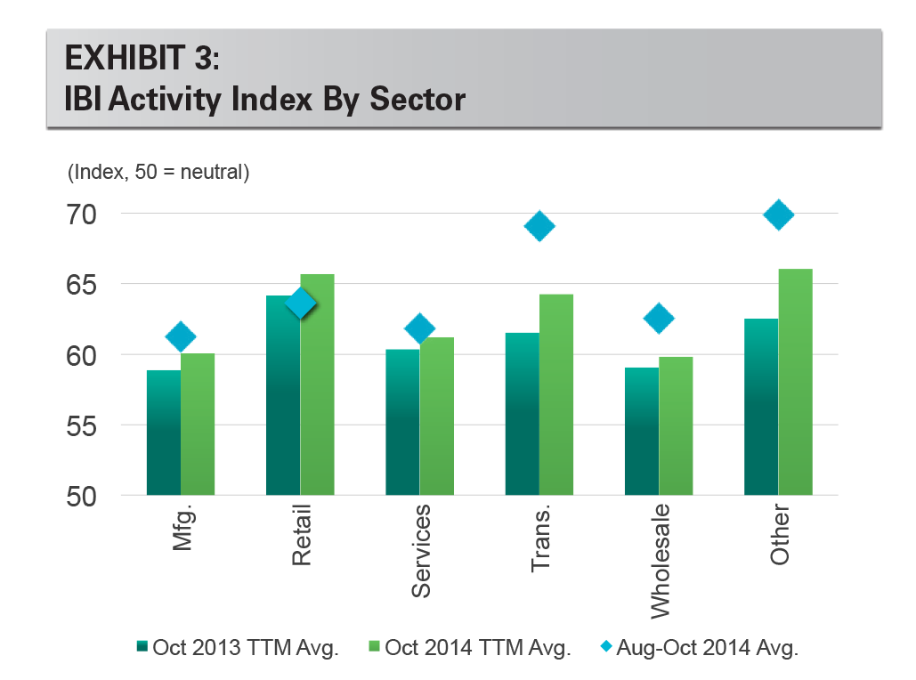 EXHIBIT 3: IBI Activity Index By Sector