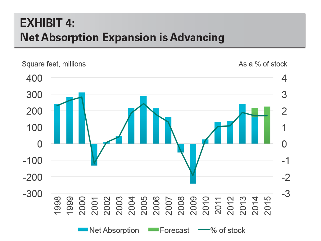 EXHIBIT 4: Net Absorption Expansion is Advancing