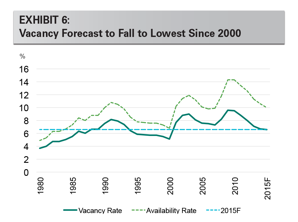 EXHIBIT 6: Vacancy Forecast to Fall to Lowest Since 2000