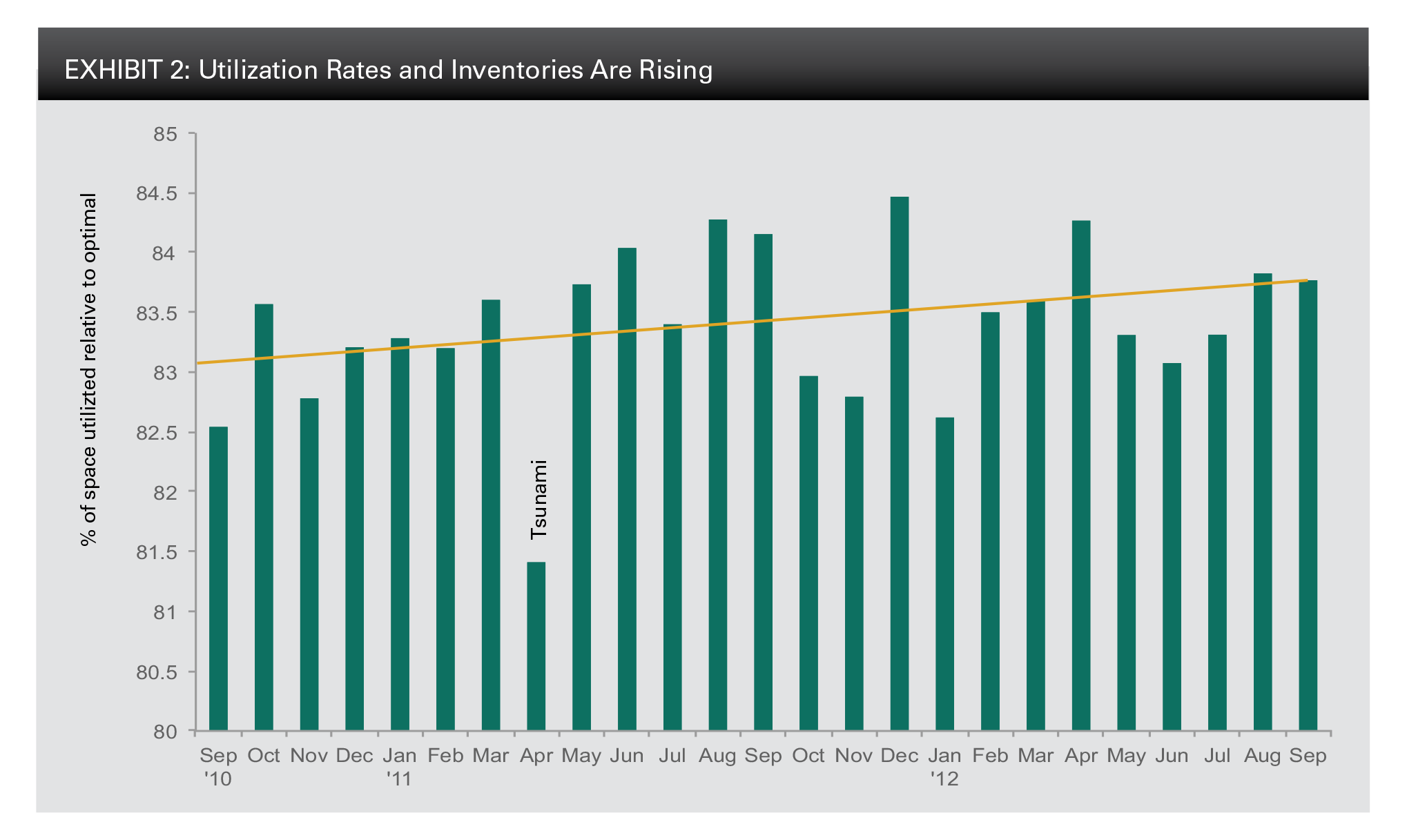 EXHIBIT 2: Utilization Rates and Inventories Are Rising