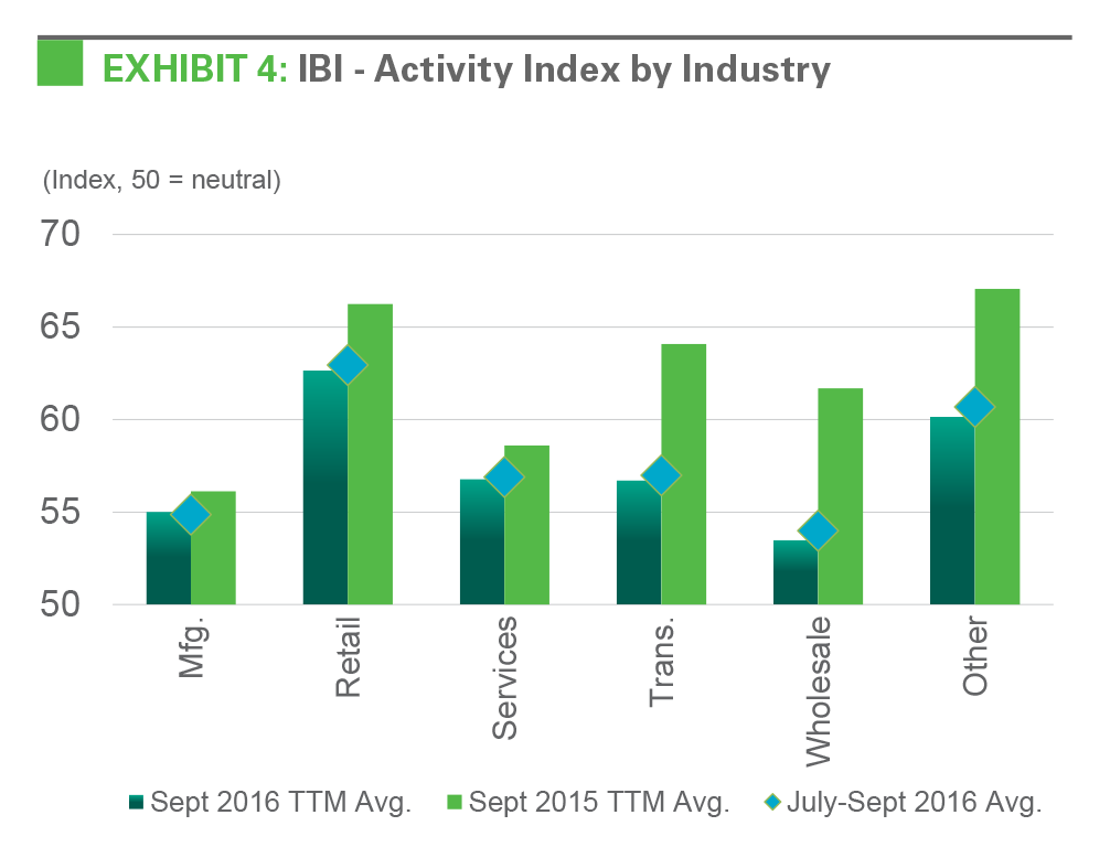 Exhibit 4: IBI - Activity Index by Industry