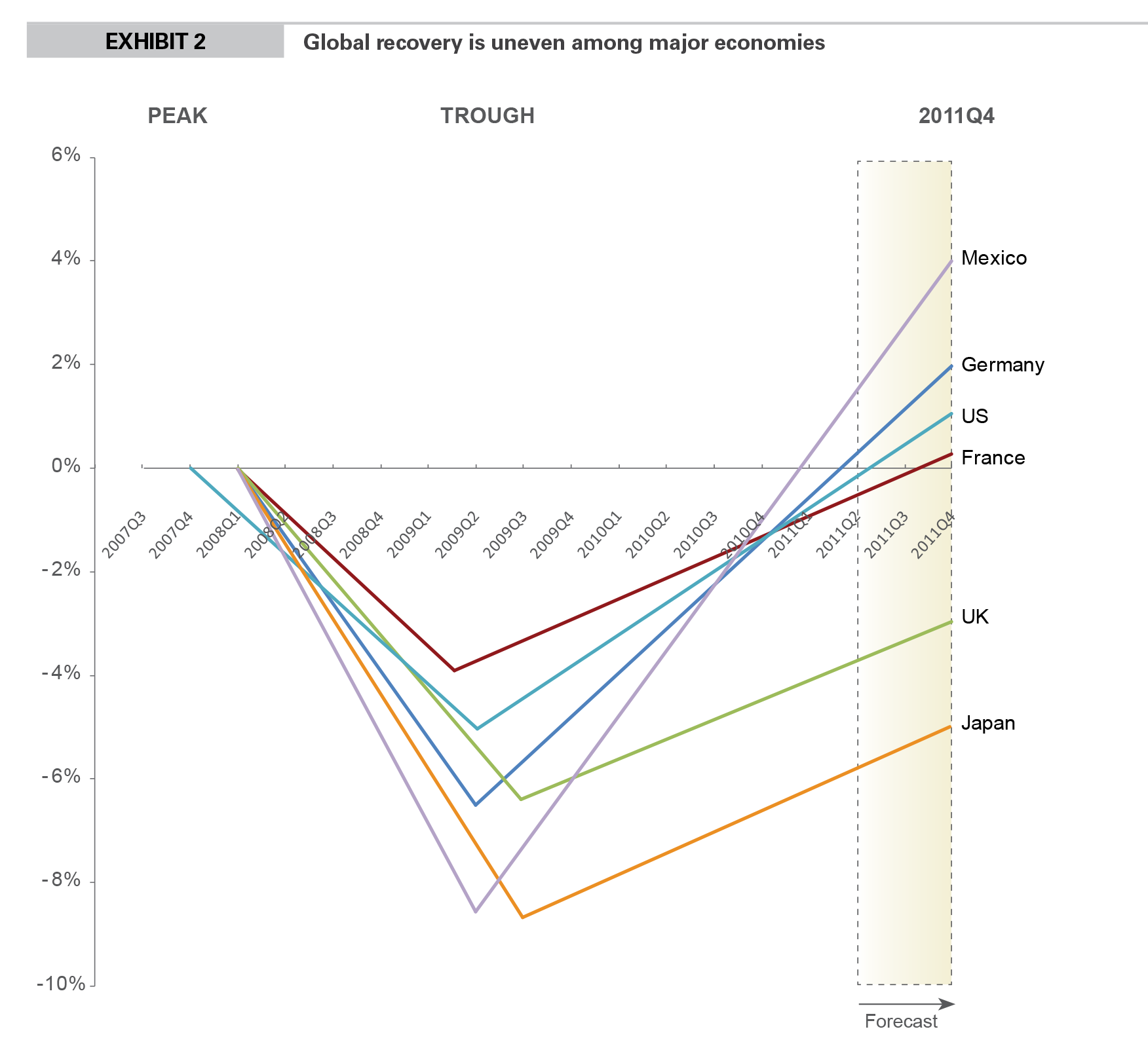 EXHIBIT 2 Global recovery is uneven among major economies