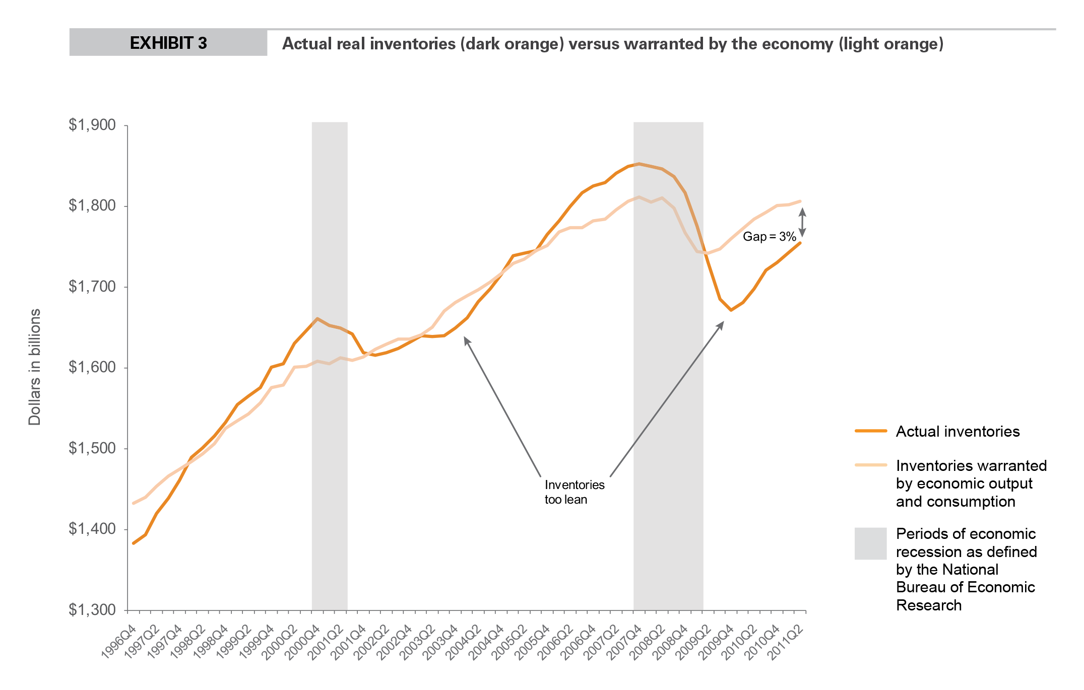 EXHIBIT 3 Actual real inventories (dark orange) versus warranted by the economy (light orange)