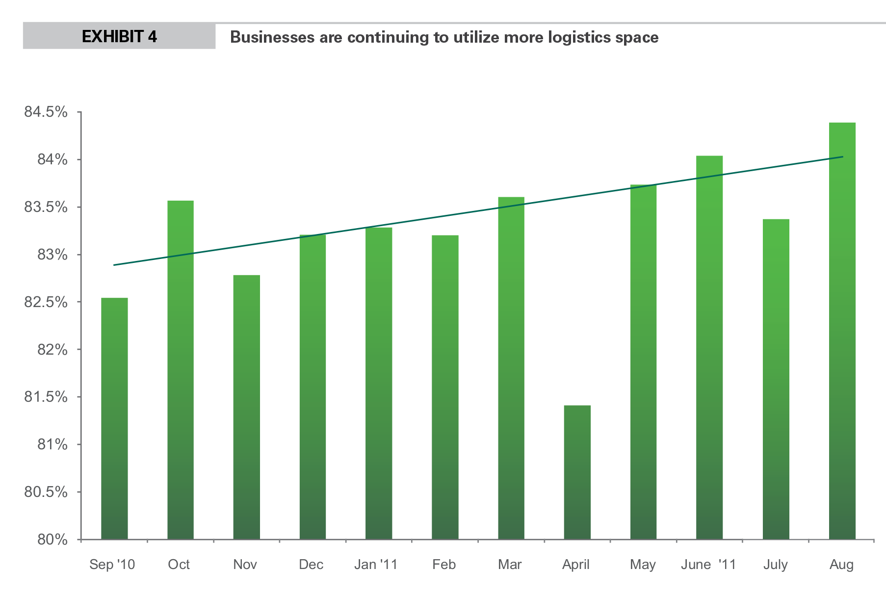 EXHIBIT 4 Businesses are continuing to utilize more logistics space