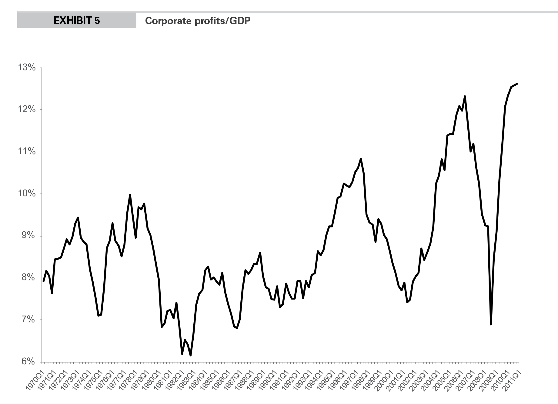 EXHIBIT 5 Corporate profits/GDP