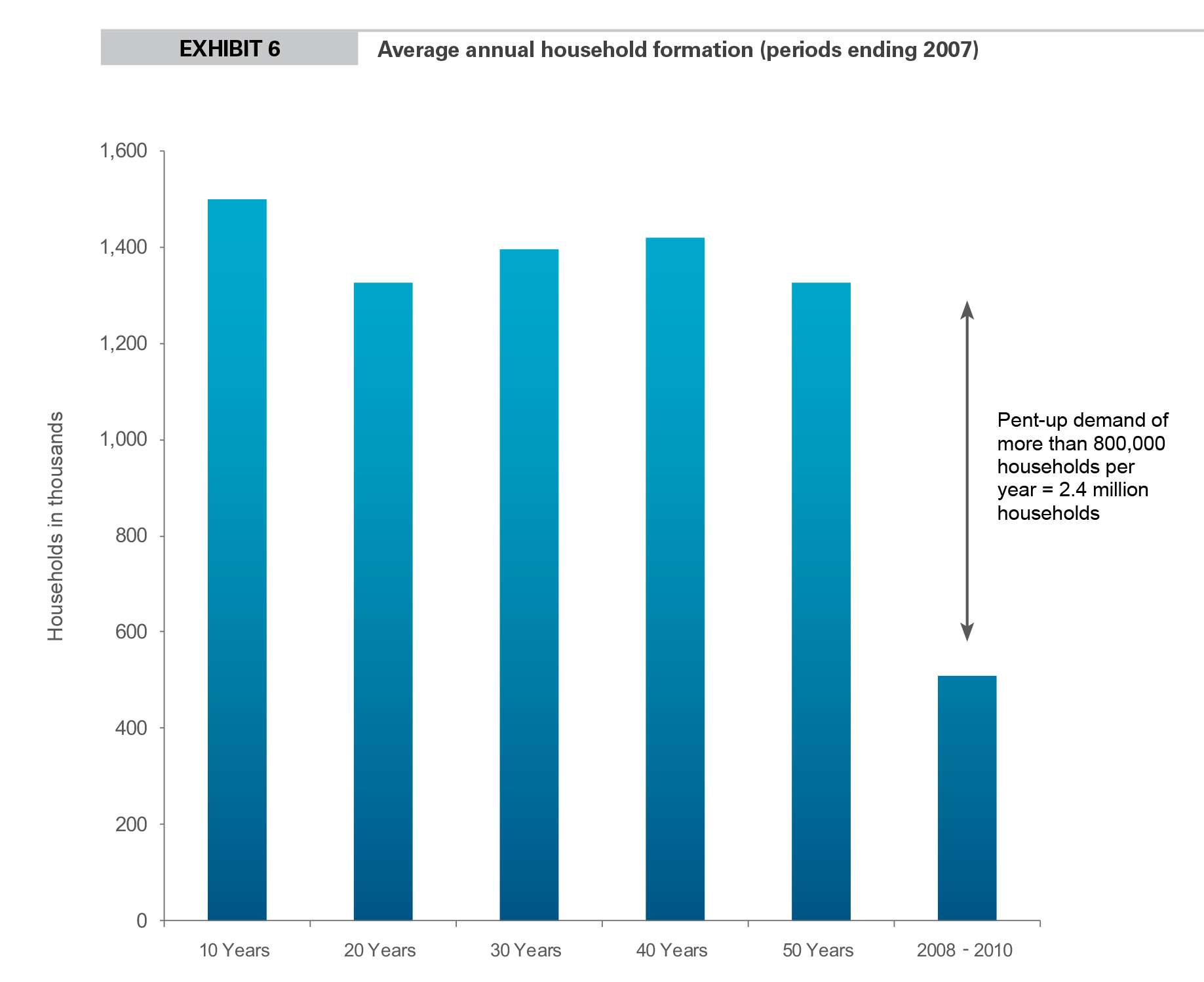 EXHIBIT 6 Average annual household formation (periods ending 2007)
