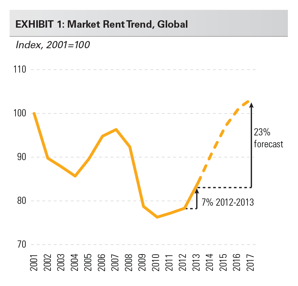 EXHIBIT 1: Market Rent Trend, Global