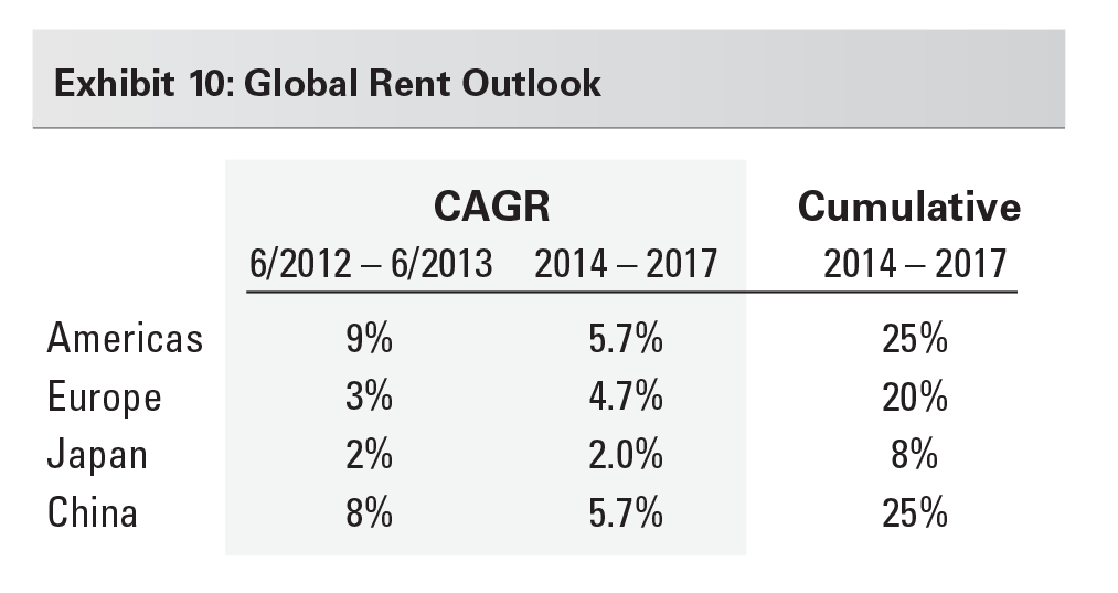Exhibit 10: Global Rent Outlook